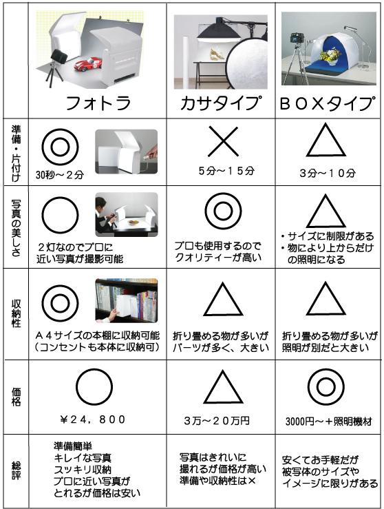 撮影キットのタイプ別比較表