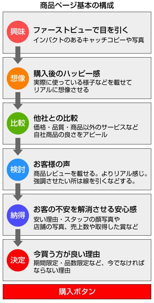 商品ページ基本の構成